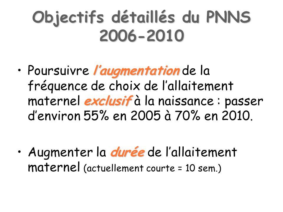 Objectifs détaillés du PNNS 2006-2010 laugmentation exclusifPoursuivre laugmentation de la fréquence de choix de lallaitement maternel exclusif à la naissance : passer denviron 55% en 2005 à 70% en 2010.