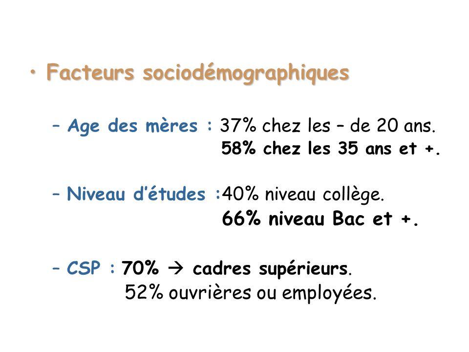 Facteurs sociodémographiquesFacteurs sociodémographiques –Age des mères : 37% chez les – de 20 ans. 58% chez les 35 ans et +. –Niveau détudes :40% niv
