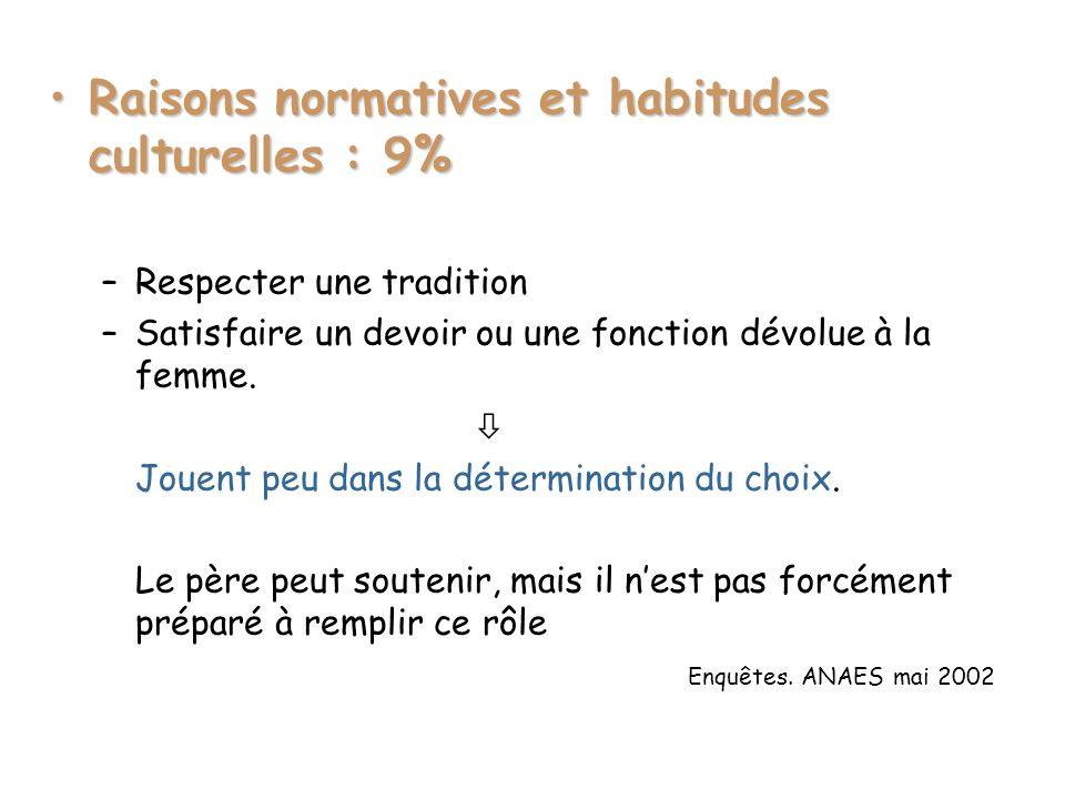 Raisons normatives et habitudes culturelles : 9%Raisons normatives et habitudes culturelles : 9% –Respecter une tradition –Satisfaire un devoir ou une fonction dévolue à la femme.
