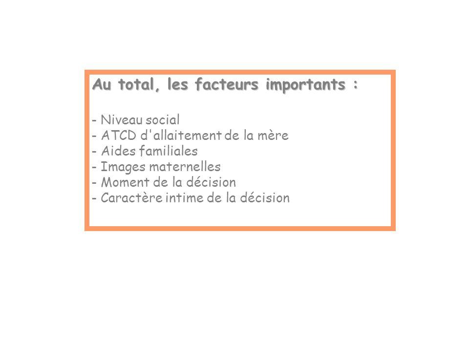 Au total, les facteurs importants : - Niveau social - ATCD d allaitement de la mère - Aides familiales - Images maternelles - Moment de la décision - Caractère intime de la décision