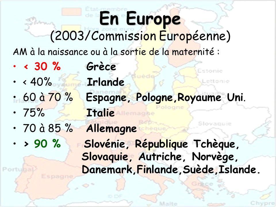 En Europe En Europe (2003/Commission Européenne) AM à la naissance ou à la sortie de la maternité : < 30 % Grèce < 40% Irlande 60 à 70 % Espagne, Polo