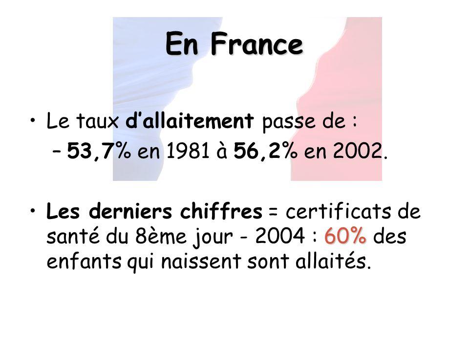 En France Le taux dallaitement passe de : –53,7% en 1981 à 56,2% en 2002. 60%Les derniers chiffres = certificats de santé du 8ème jour - 2004 : 60% de