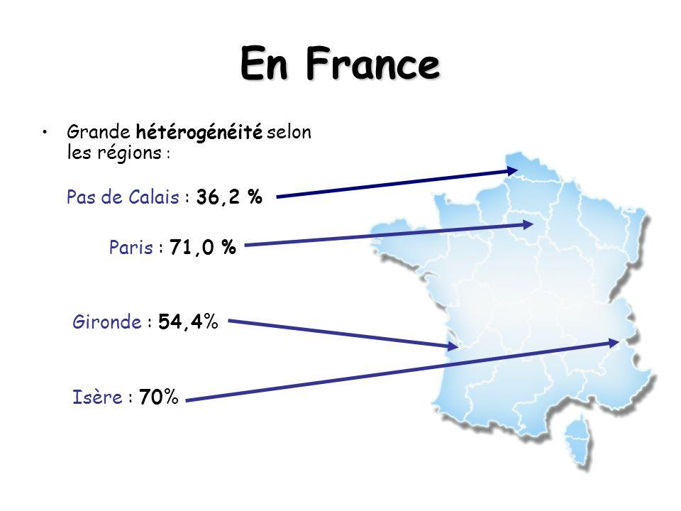 En France Grande hétérogénéité selon les régions : Pas de Calais : 36,2 % Paris : 71,0 % Gironde : 54,4% Isère : 70%