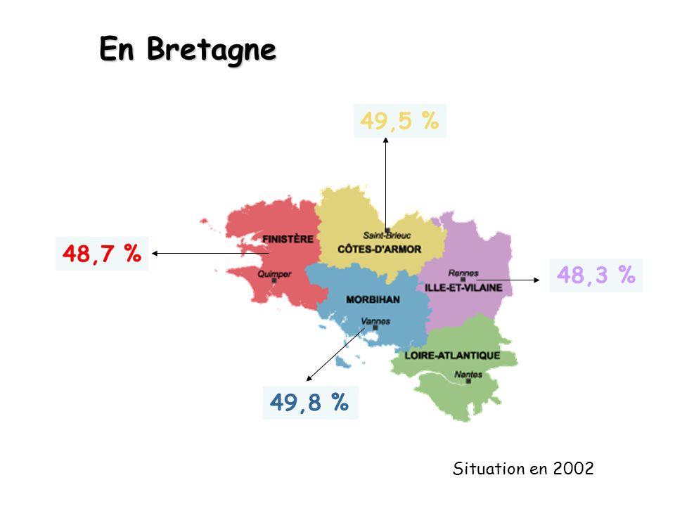 En Bretagne 49,5 % 49,8 % 48,7 % 48,3 % Situation en 2002