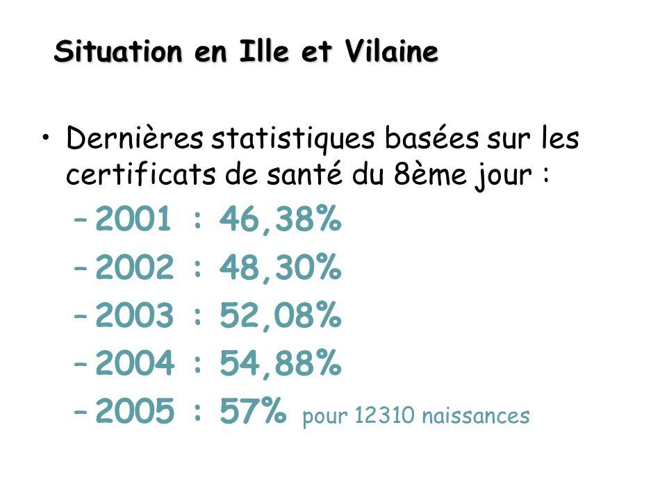 Situation en Ille et Vilaine Dernières statistiques basées sur les certificats de santé du 8ème jour : –2001 : 46,38% –2002 : 48,30% –2003 : 52,08% –2004 : 54,88% –2005 : 57% pour 12310 naissances