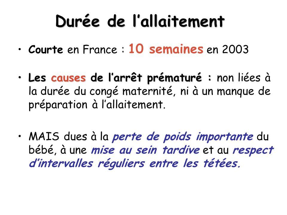 Durée de lallaitement Courte en France : 10 semaines en 2003 Les causes de larrêt prématuré : nLes causes de larrêt prématuré : non liées à la durée du congé maternité, ni à un manque de préparation à lallaitement.
