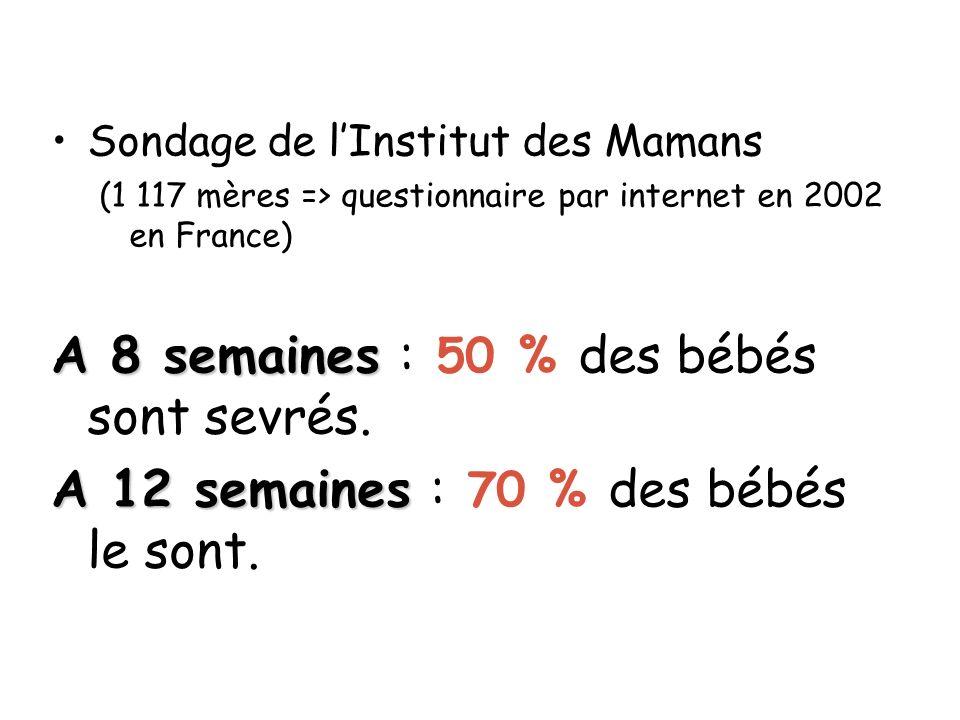 Sondage de lInstitut des Mamans (1 117 mères => questionnaire par internet en 2002 en France) A 8 semaines A 8 semaines : 50 % des bébés sont sevrés.