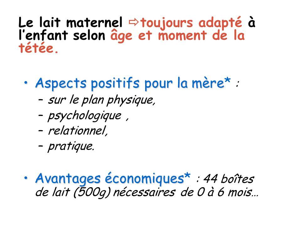 Aspects positifs pour la mèreAspects positifs pour la mère* : –sur le plan physique, –psychologique, –relationnel, –pratique. Avantages économiquesAva