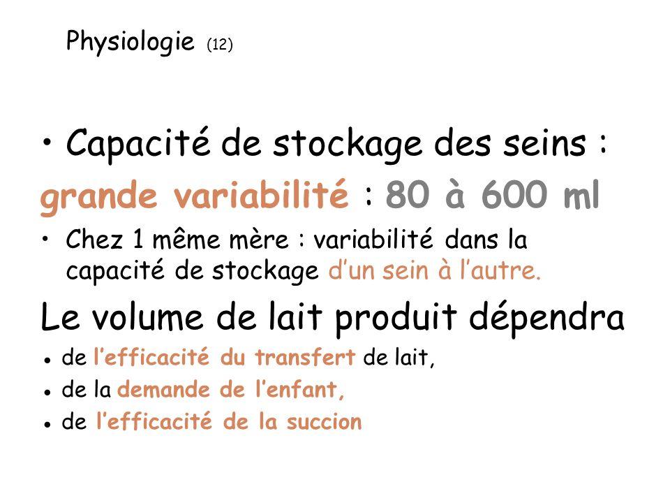 Physiologie (12) Capacité de stockage des seins : grande variabilité : 80 à 600 ml Chez 1 même mère : variabilité dans la capacité de stockage dun sein à lautre.