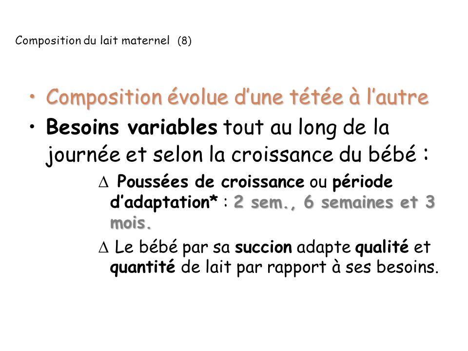 Composition du lait maternel (8) Composition évolue dune tétée à lautreComposition évolue dune tétée à lautre Besoins variables tout au long de la jou