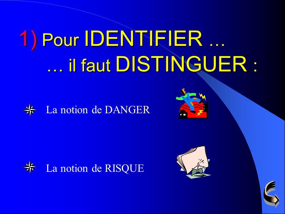 1)IDENTIFIER DANGERS liés à lexécution du travail 1)IDENTIFIER les DANGERS liés à lexécution du travail 2)ANALYSERles RISQUES 2)ANALYSER les RISQUES