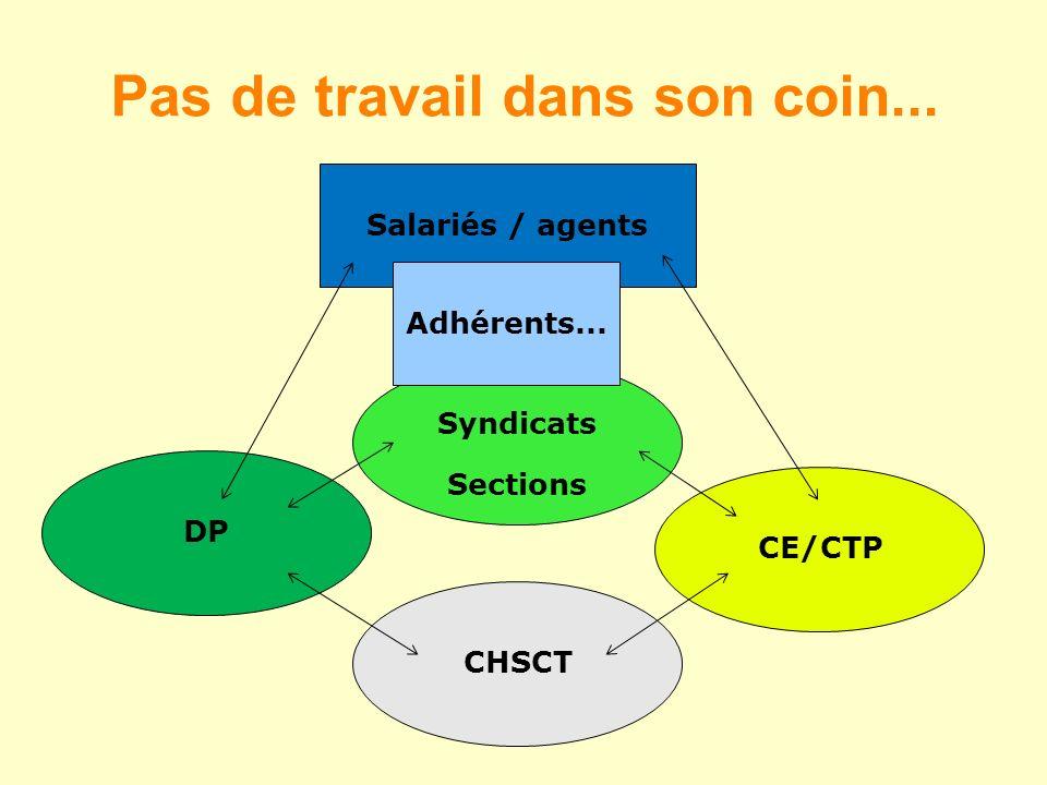 Pas de travail dans son coin... CHSCT CE/CTP Syndicats Sections Salariés / agents Adhérents... DP