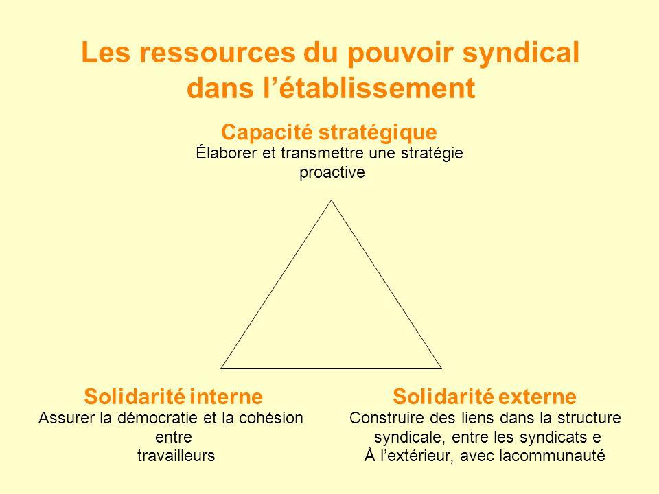 Capacité stratégique Élaborer et transmettre une stratégie proactive Solidarité externe Construire des liens dans la structure syndicale, entre les syndicats e À lextérieur, avec lacommunauté Solidarité interne Assurer la démocratie et la cohésion entre travailleurs Les ressources du pouvoir syndical dans létablissement