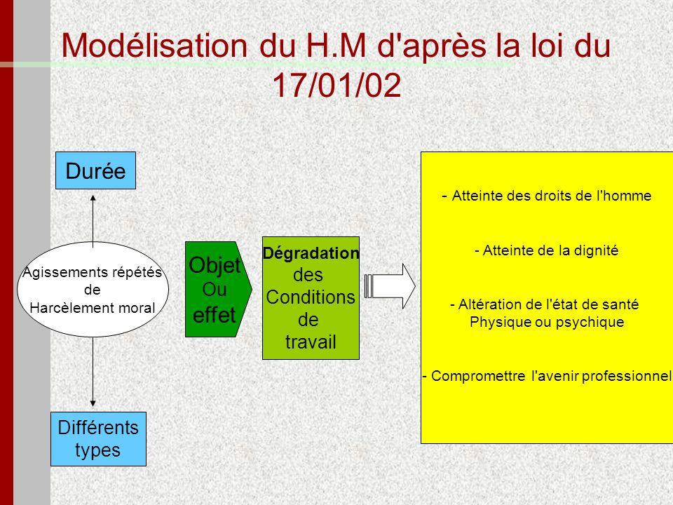 Modélisation du H.M d'après la loi du 17/01/02 Agissements répétés de Harcèlement moral Dégradation des Conditions de travail Objet Ou effet - Atteint
