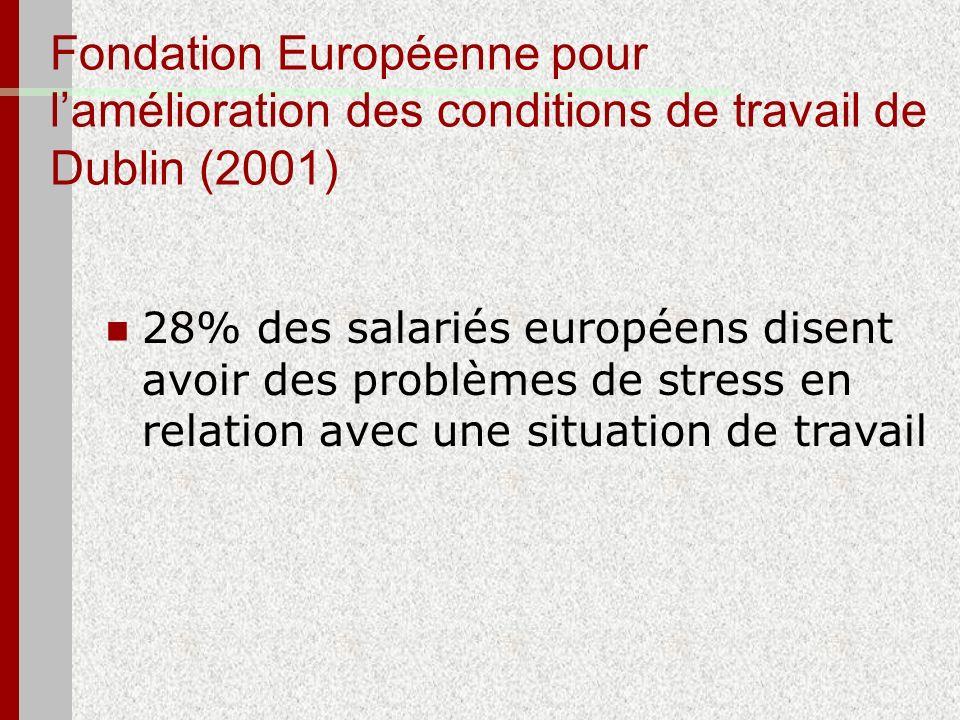 Fondation Européenne pour lamélioration des conditions de travail de Dublin (2001) 28% des salariés européens disent avoir des problèmes de stress en