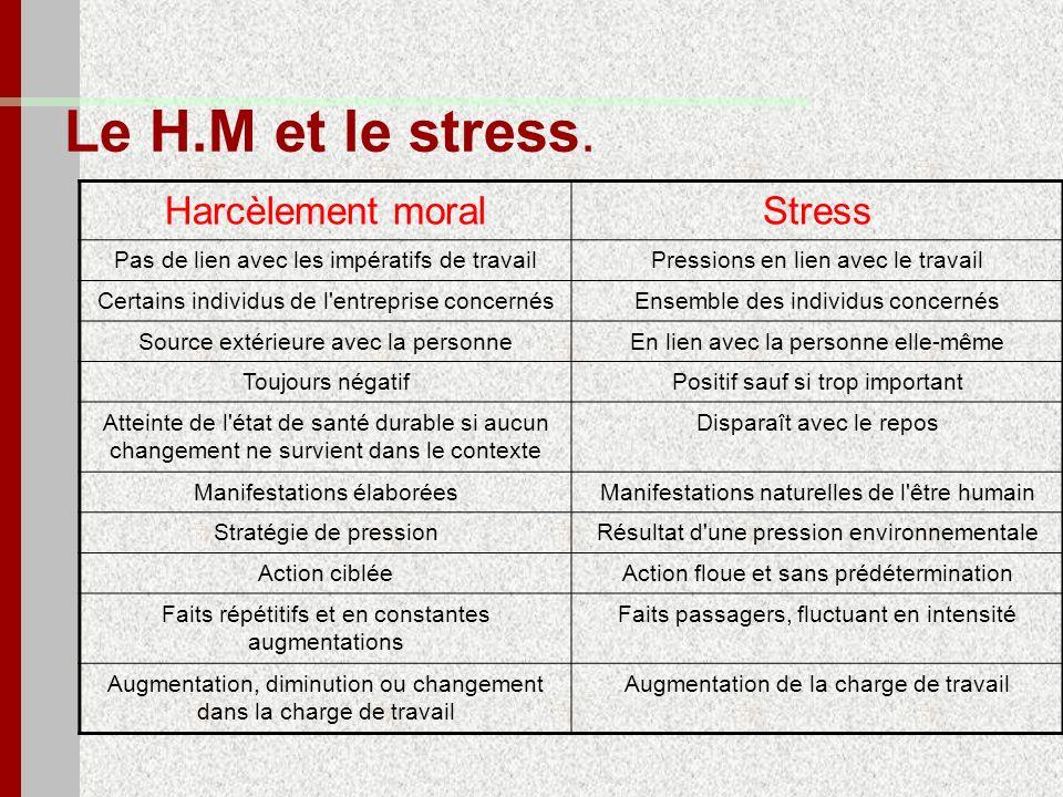 Le H.M et le stress. Harcèlement moralStress Pas de lien avec les impératifs de travailPressions en lien avec le travail Certains individus de l'entre