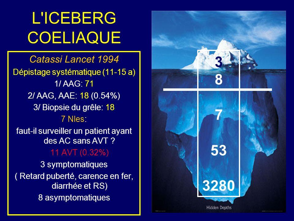 L'ICEBERG COELIAQUE Catassi Lancet 1994 Dépistage systématique (11-15 a) 1/ AAG: 71 2/ AAG, AAE: 18 (0.54%) 3/ Biopsie du grêle: 18 7 Nles: faut-il su