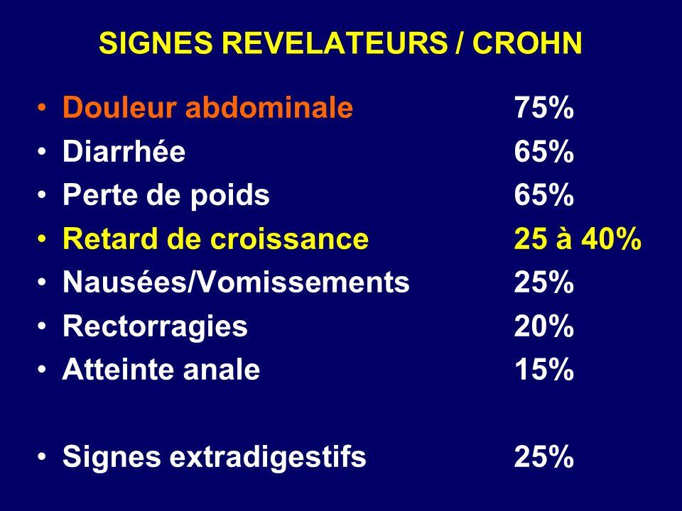 SIGNES REVELATEURS / CROHN Douleur abdominale75% Diarrhée65% Perte de poids65% Retard de croissance25 à 40% Nausées/Vomissements25% Rectorragies20% At