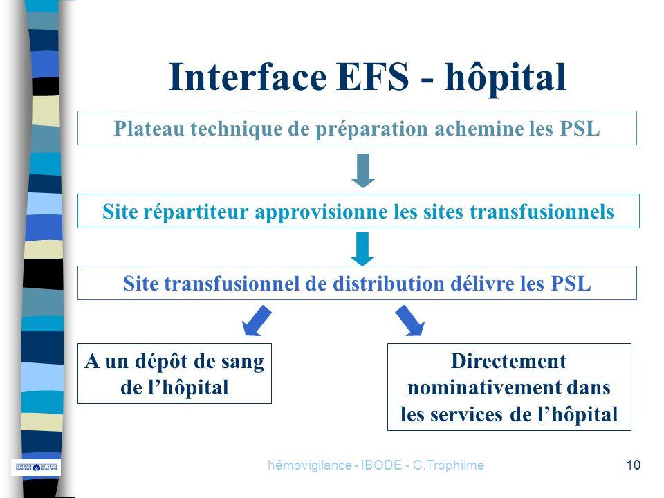 hémovigilance - IBODE - C.Trophilme10 Interface EFS - hôpital Plateau technique de préparation achemine les PSL Site répartiteur approvisionne les sit