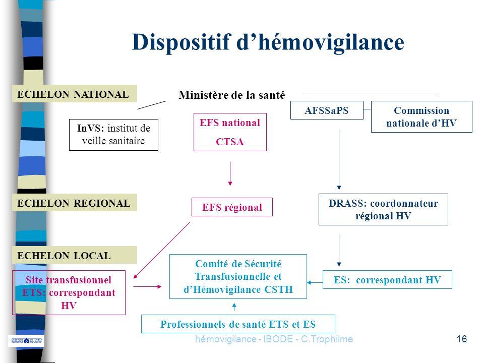 hémovigilance - IBODE - C.Trophilme16 Dispositif dhémovigilance ECHELON REGIONAL ECHELON LOCAL ECHELON NATIONAL Ministère de la santé Commission natio
