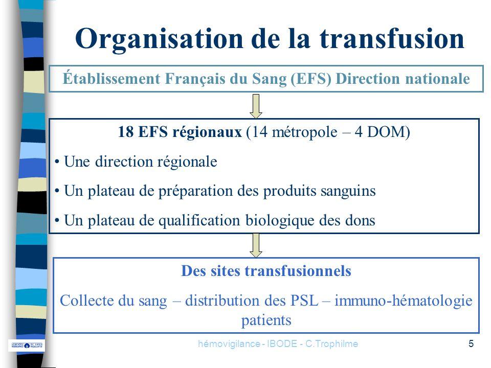 hémovigilance - IBODE - C.Trophilme5 Organisation de la transfusion Établissement Français du Sang (EFS) Direction nationale 18 EFS régionaux (14 métr