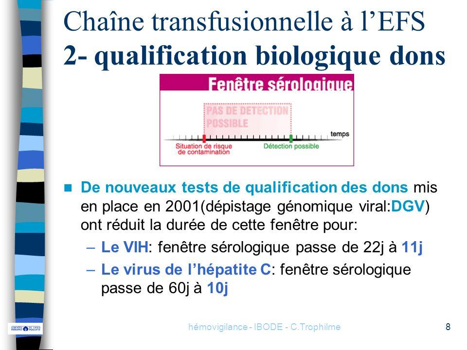 hémovigilance - IBODE - C.Trophilme8 Chaîne transfusionnelle à lEFS 2- qualification biologique dons De nouveaux tests de qualification des dons mis e