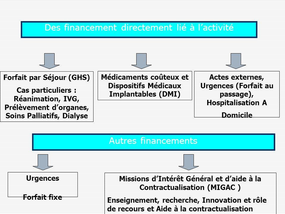 Des financement directement lié à lactivité Forfait par Séjour (GHS) Cas particuliers : Réanimation, IVG, Prélèvement dorganes, Soins Palliatifs, Dial