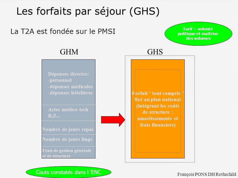 Les forfaits par séjour (GHS) La T2A est fondée sur le PMSI Tarif = volonté politique et maîtrise des volumes Couts constatés dans l ENC Forfait tout