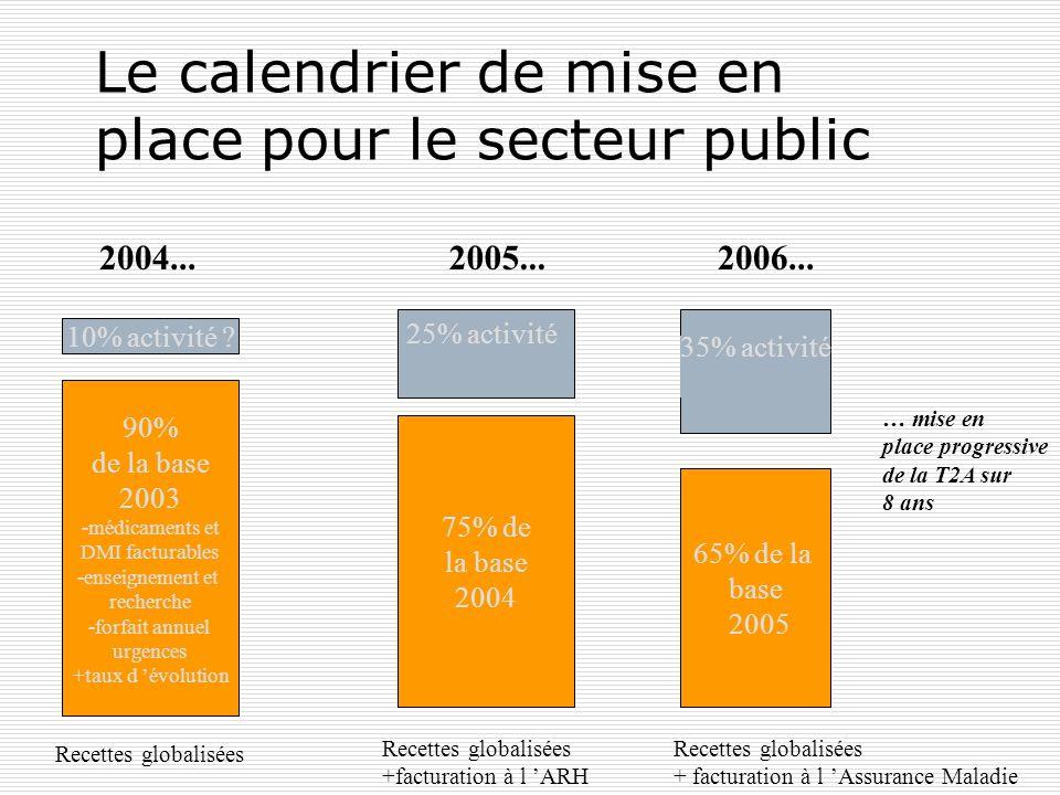Le calendrier de mise en place pour le secteur public 2004...2005...2006... 90% de la base 2003 -médicaments et DMI facturables -enseignement et reche