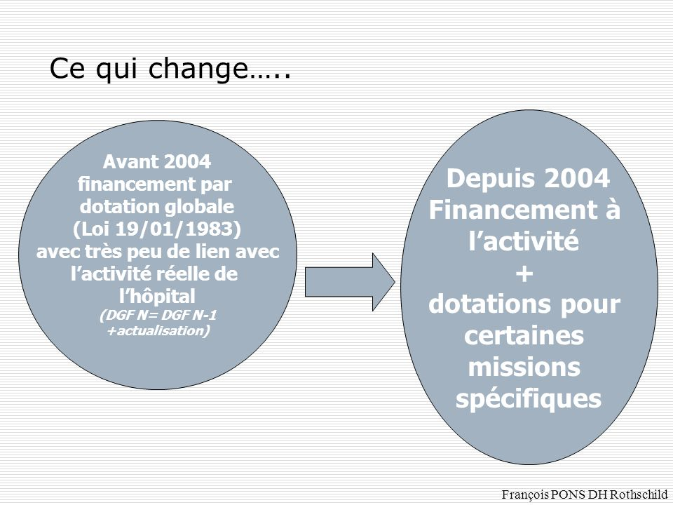 Ce qui change….. Avant 2004 financement par dotation globale (Loi 19/01/1983) avec très peu de lien avec lactivité réelle de lhôpital (DGF N= DGF N-1