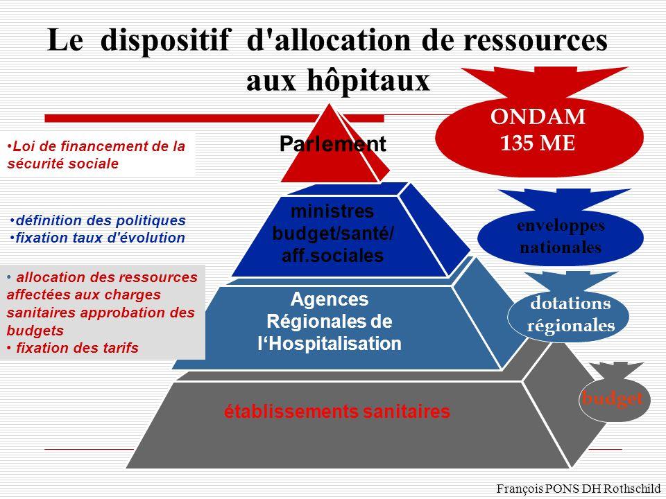 établissements sanitaires budget Le dispositif d'allocation de ressources aux hôpitaux Agences Régionales de lHospitalisation allocation des ressource