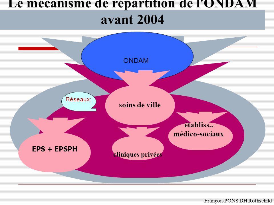 François PONS DH Rothschild Le mécanisme de répartition de l'ONDAM avant 2004 (euros) cliniques privées établiss.. médico-sociaux Réseaux: ONDAM soins