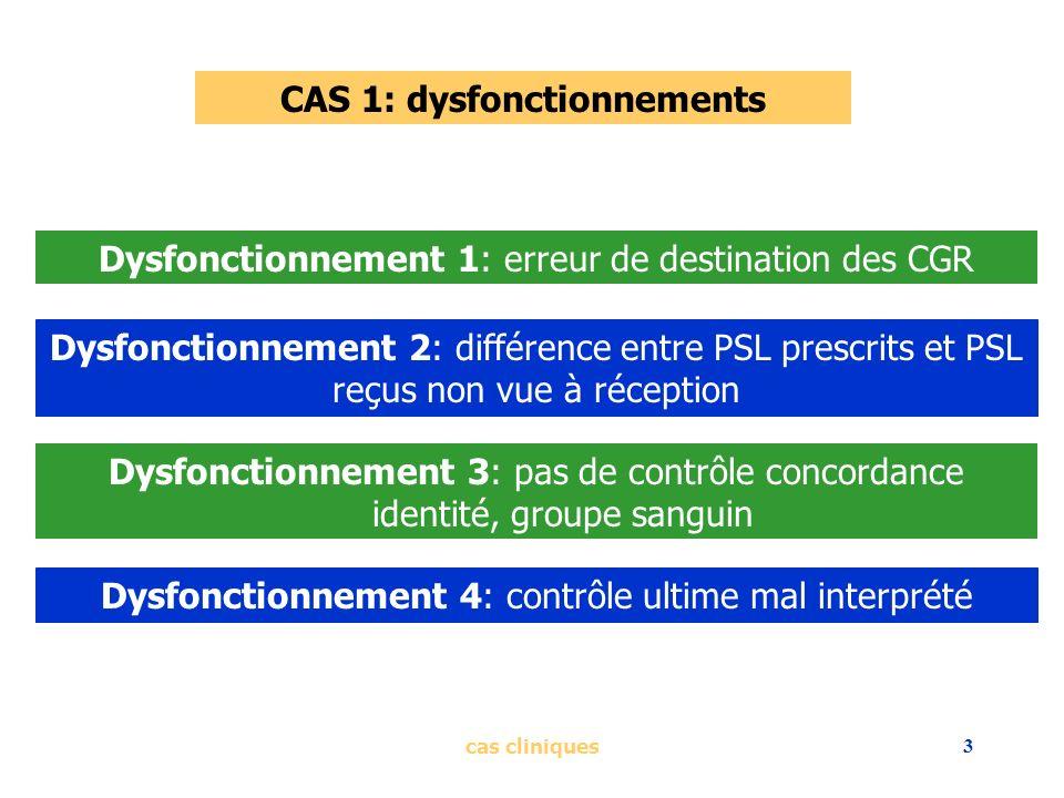 cas cliniques3 CAS 1: dysfonctionnements Dysfonctionnement 1: erreur de destination des CGR Dysfonctionnement 2: différence entre PSL prescrits et PSL