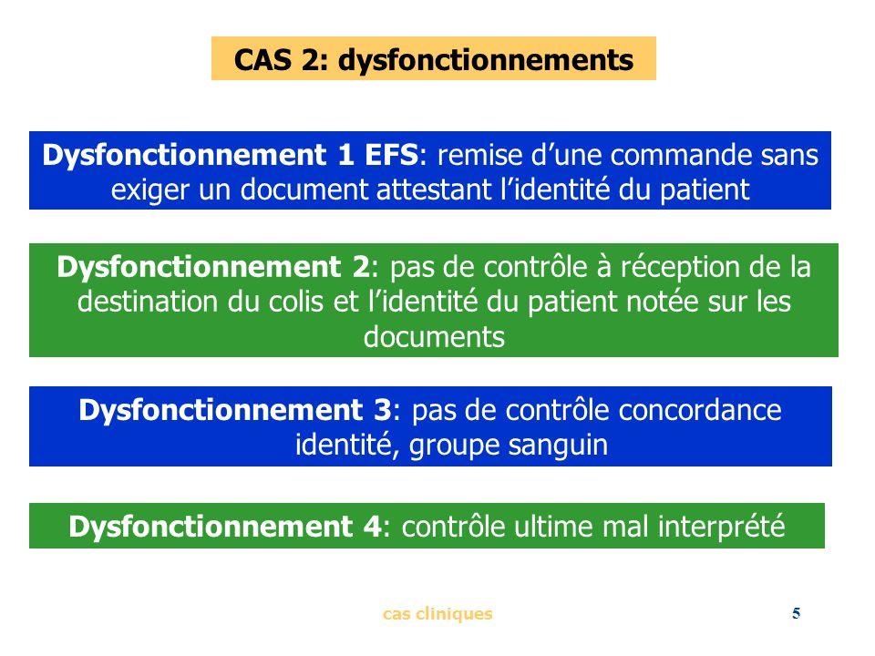 cas cliniques5 CAS 2: dysfonctionnements Dysfonctionnement 2: pas de contrôle à réception de la destination du colis et lidentité du patient notée sur