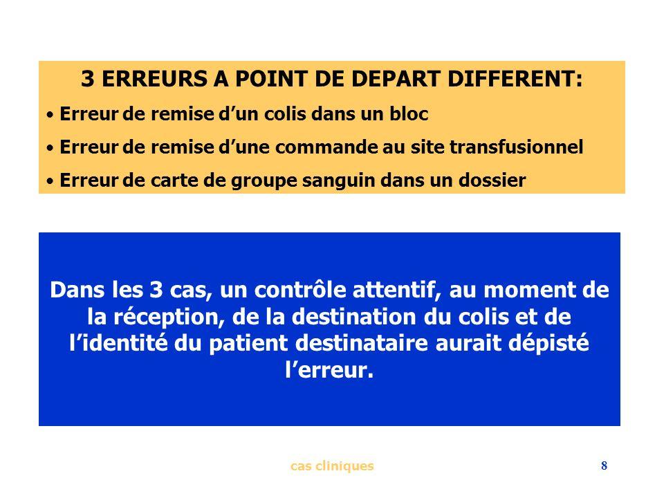 cas cliniques8 3 ERREURS A POINT DE DEPART DIFFERENT: Erreur de remise dun colis dans un bloc Erreur de remise dune commande au site transfusionnel Er