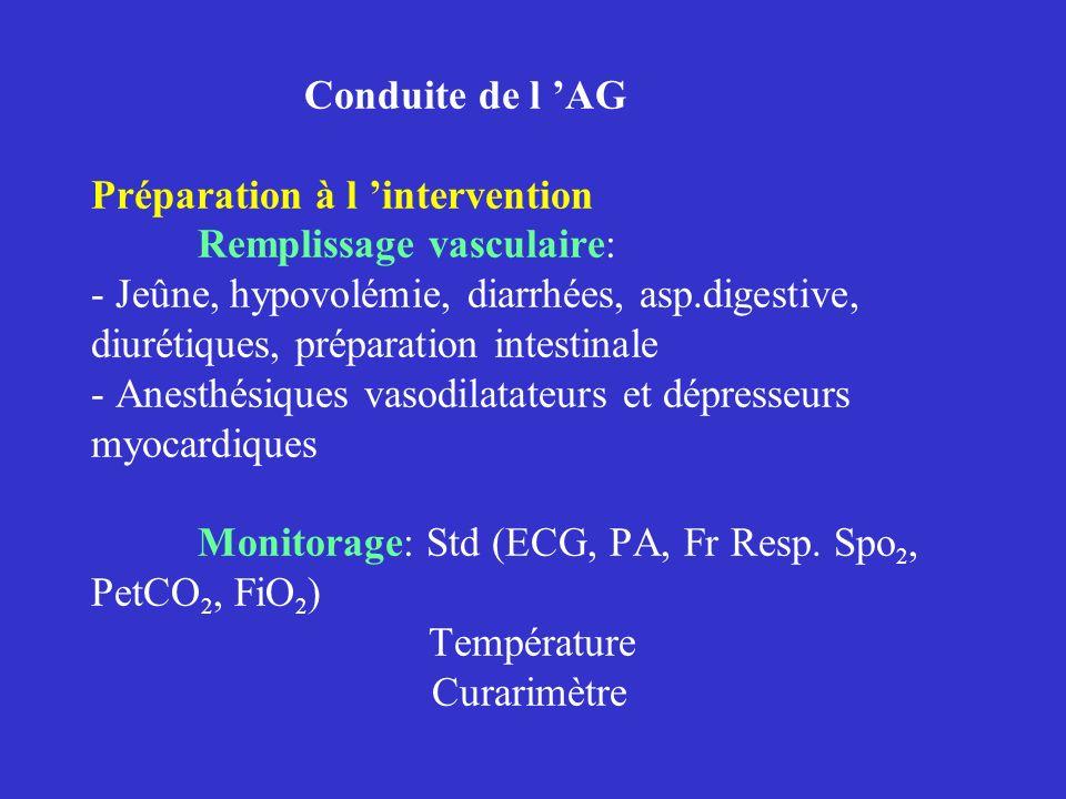 Conduite de l AG Préparation à l intervention Remplissage vasculaire: - Jeûne, hypovolémie, diarrhées, asp.digestive, diurétiques, préparation intesti