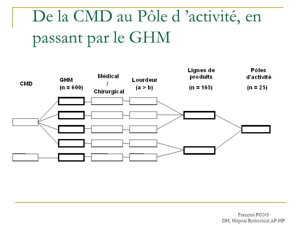François PONS DH, Hôpital Rothschild AP-HP De la CMD au Pôle d activité, en passant par le GHM