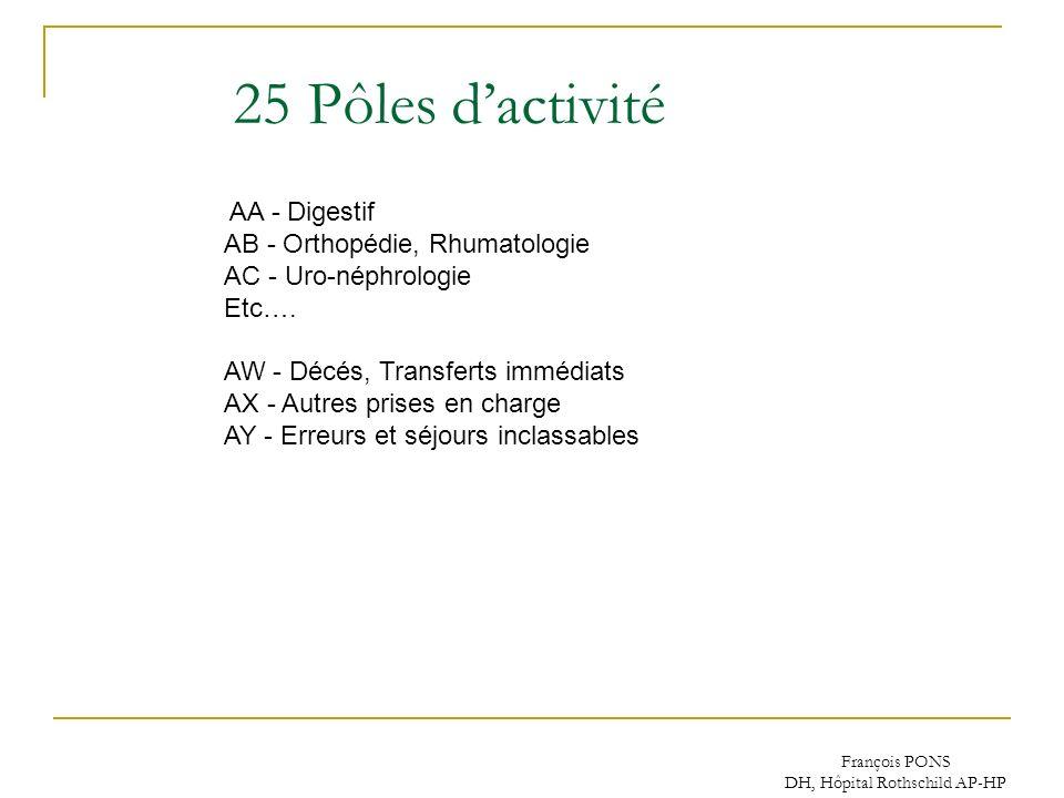 François PONS DH, Hôpital Rothschild AP-HP AA - Digestif AB - Orthopédie, Rhumatologie AC - Uro-néphrologie Etc…. AW - Décés, Transferts immédiats AX