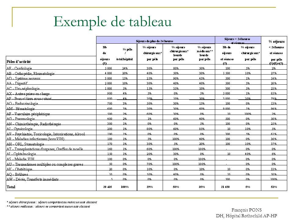 François PONS DH, Hôpital Rothschild AP-HP Exemple de tableau