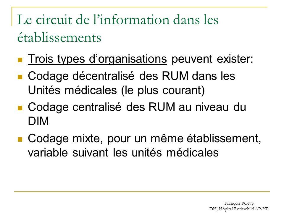 François PONS DH, Hôpital Rothschild AP-HP Le circuit de linformation dans les établissements Trois types dorganisations peuvent exister: Codage décen