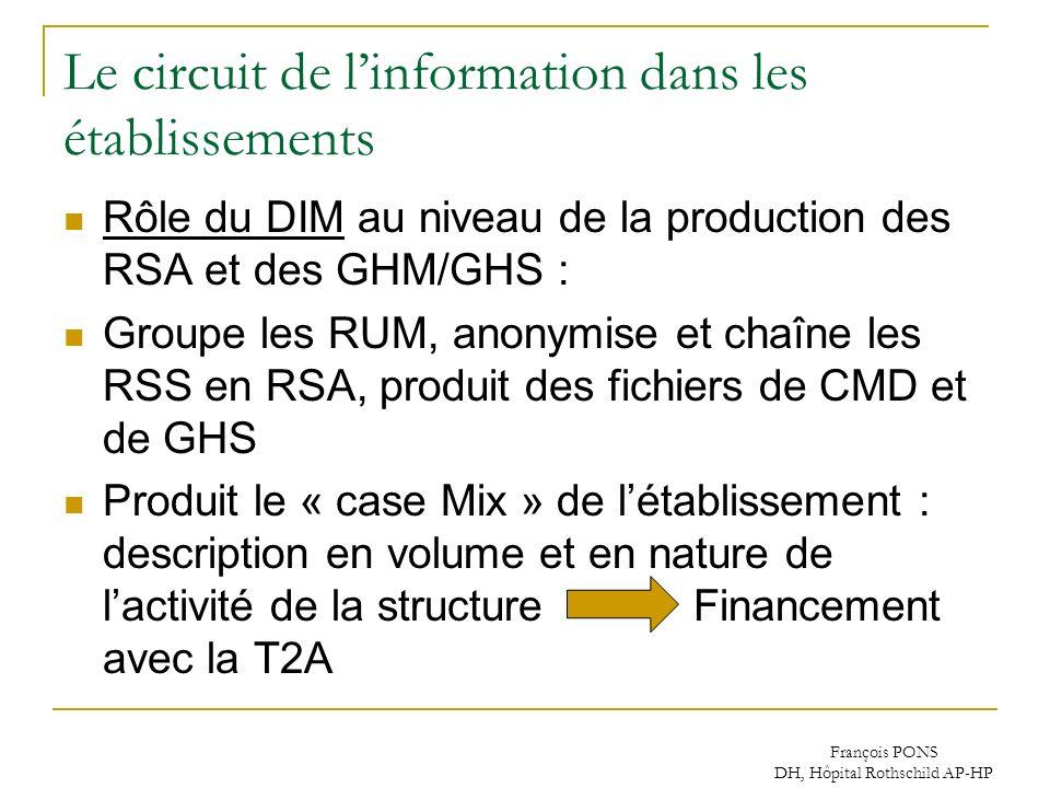 François PONS DH, Hôpital Rothschild AP-HP Le circuit de linformation dans les établissements Rôle du DIM au niveau de la production des RSA et des GH