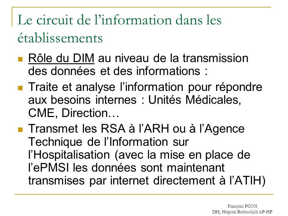 François PONS DH, Hôpital Rothschild AP-HP Le circuit de linformation dans les établissements Rôle du DIM au niveau de la transmission des données et