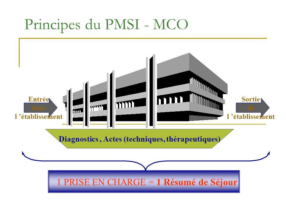 Principes du PMSI - MCO Entrée dans l établissement Sortie de l établissement Diagnostics, Actes (techniques, thérapeutiques) 1 PRISE EN CHARGE = 1 Ré