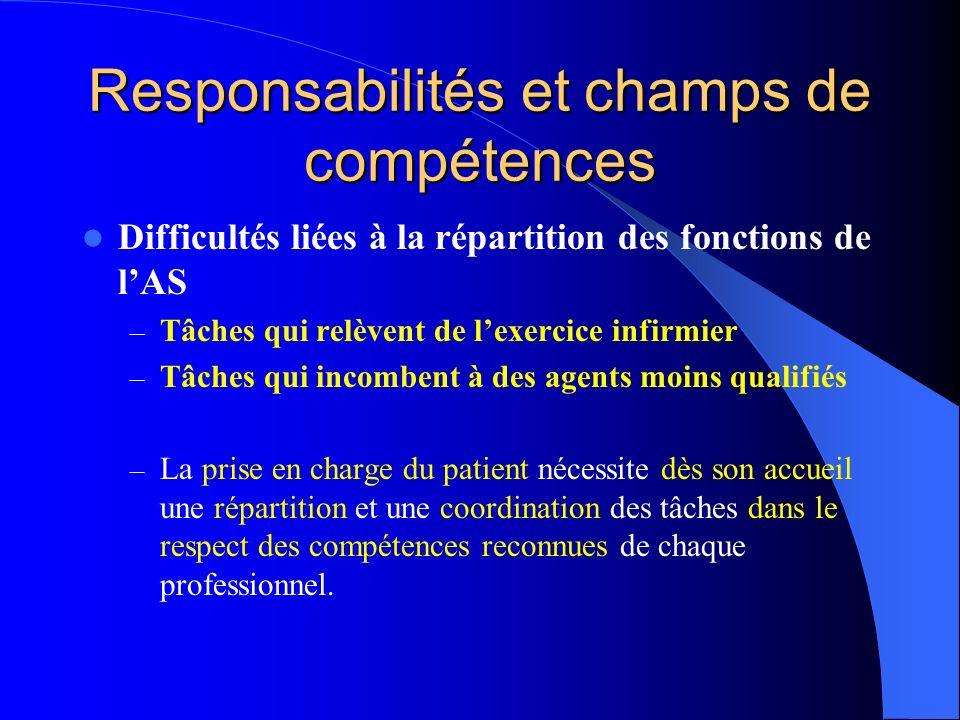 Responsabilités et champs de compétences Difficultés liées à la répartition des fonctions de lAS – Tâches qui relèvent de lexercice infirmier – Tâches