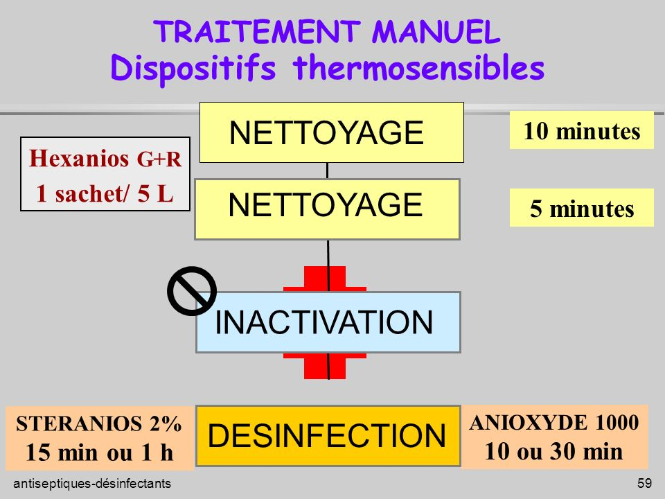antiseptiques-désinfectants 59 TRAITEMENT MANUEL Dispositifs thermosensibles ANIOXYDE 1000 10 ou 30 min DESINFECTION INACTIVATION 10 minutes 5 minutes