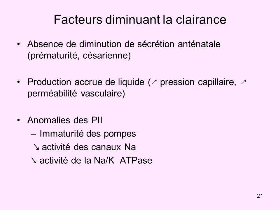 21 Facteurs diminuant la clairance Absence de diminution de sécrétion anténatale (prématurité, césarienne) Production accrue de liquide ( pression cap