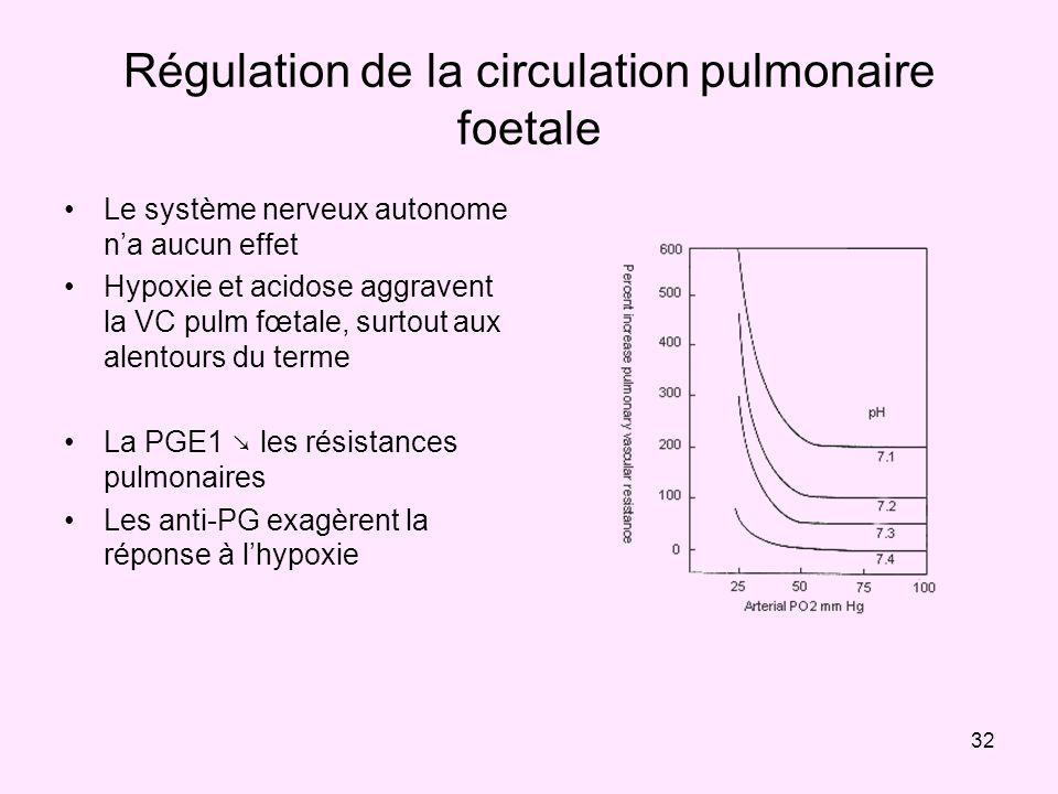 32 Régulation de la circulation pulmonaire foetale Le système nerveux autonome na aucun effet Hypoxie et acidose aggravent la VC pulm fœtale, surtout