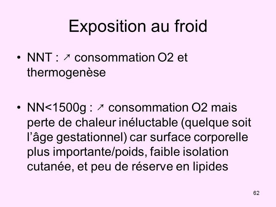62 Exposition au froid NNT : consommation O2 et thermogenèse NN<1500g : consommation O2 mais perte de chaleur inéluctable (quelque soit lâge gestation