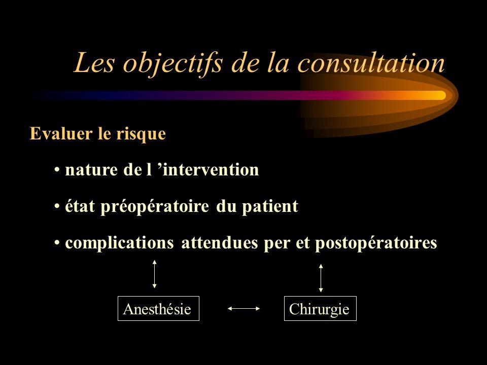 Les objectifs de la consultation Evaluer le risque nature de l intervention état préopératoire du patient complications attendues per et postopératoir