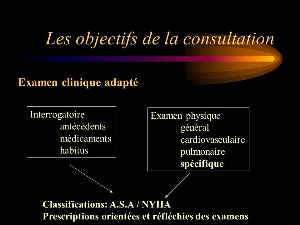 Les objectifs de la consultation Examen clinique adapté Interrogatoire antécédents médicaments habitus Examen physique général cardiovasculaire pulmon